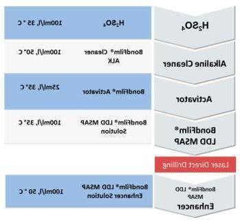 BondFilm®LDD MSAP - attech的激光直接钻孔预处理先进的MSAP应用  电子